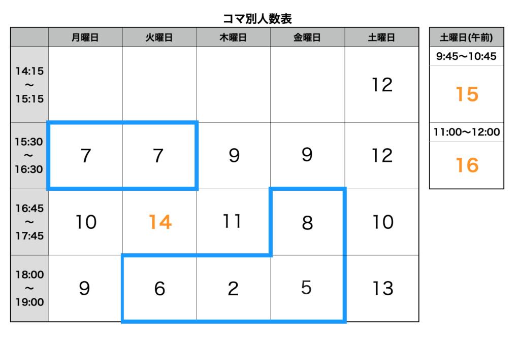 2月のコマ別人数表